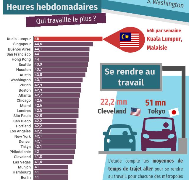 [Infographie] Le temps de travail dans les grandes villes mondiales