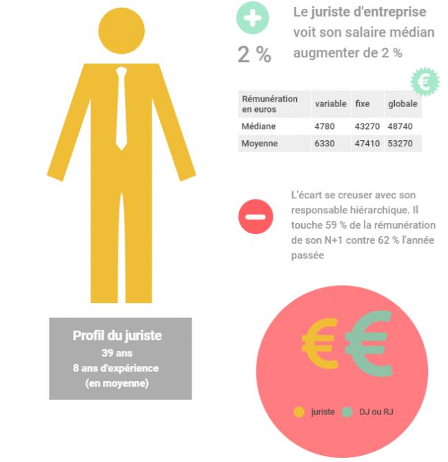 [Infographie] Comment les salaires des juristes ont-ils évolué sur un an ?